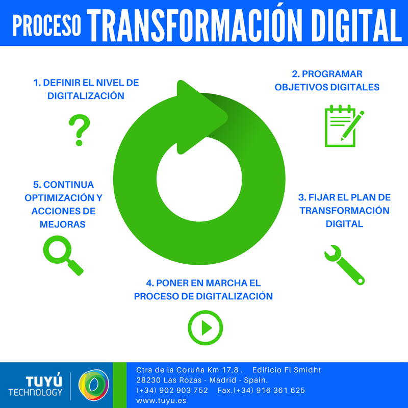proceso-transformacion-digital