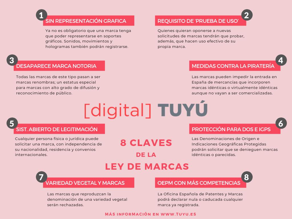 Ley de Marcas Digital Tuyu