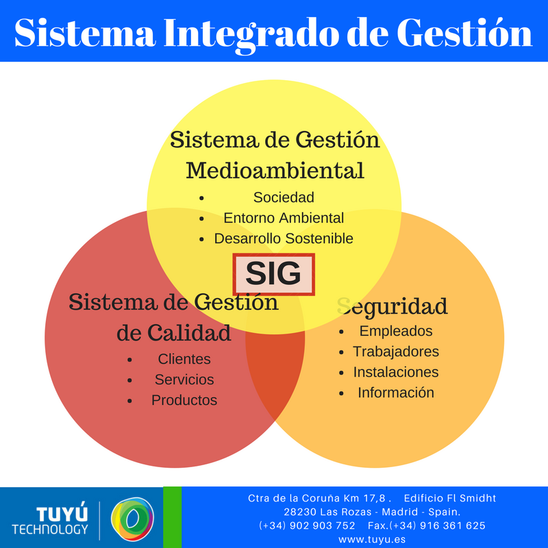 integracion sistemas gestion